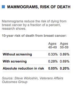 mammogramsdeathrisk